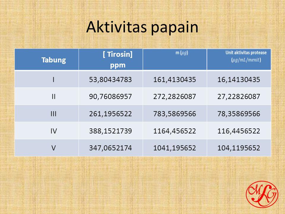 Aktivitas papain Tabung [ Tirosin] ppm I 53,80434783 161,4130435